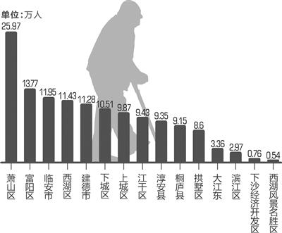 中国人口老龄化_中国老年人口数